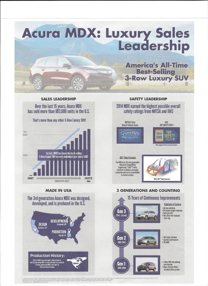 2014 MDX facts